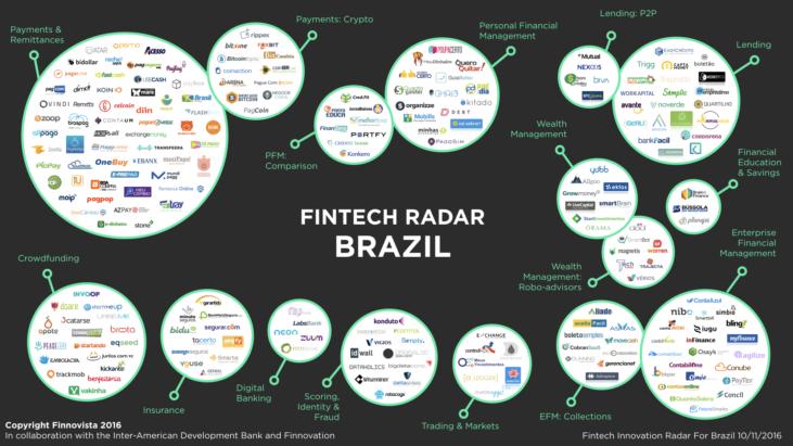 Radar de Fintechs no Brasil